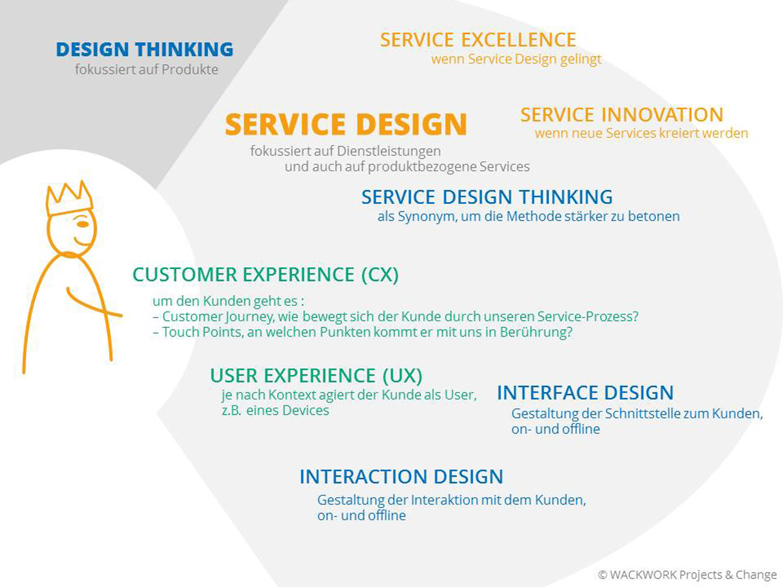 Kundenperspektive im Service Design