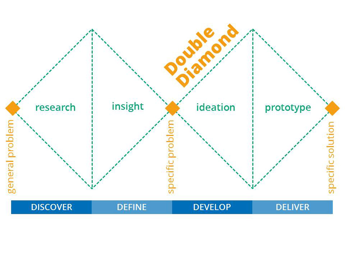 Double Diamond of the Service Design Process