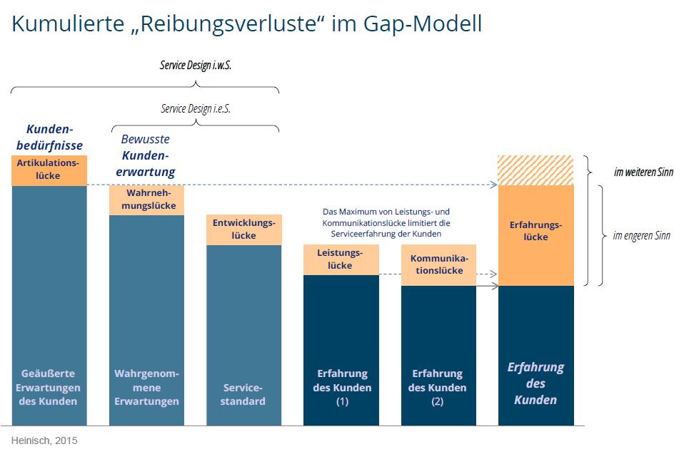 gap-modell