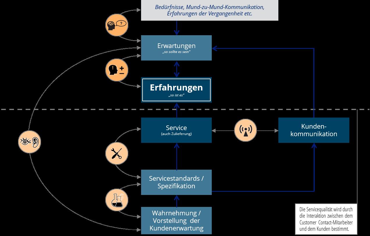 Stefan Heinisch Research im ServicedesignProzess