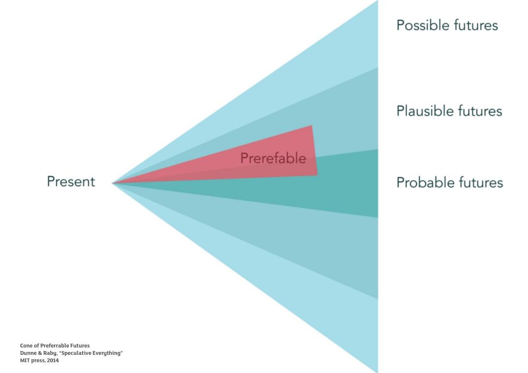 Cone of Preferrable Futures